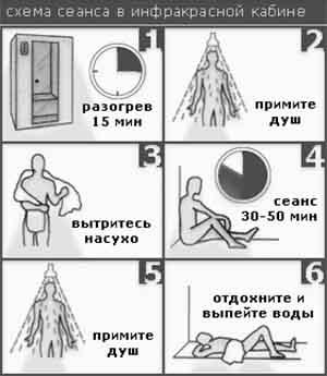 Как правильно посещать сауну