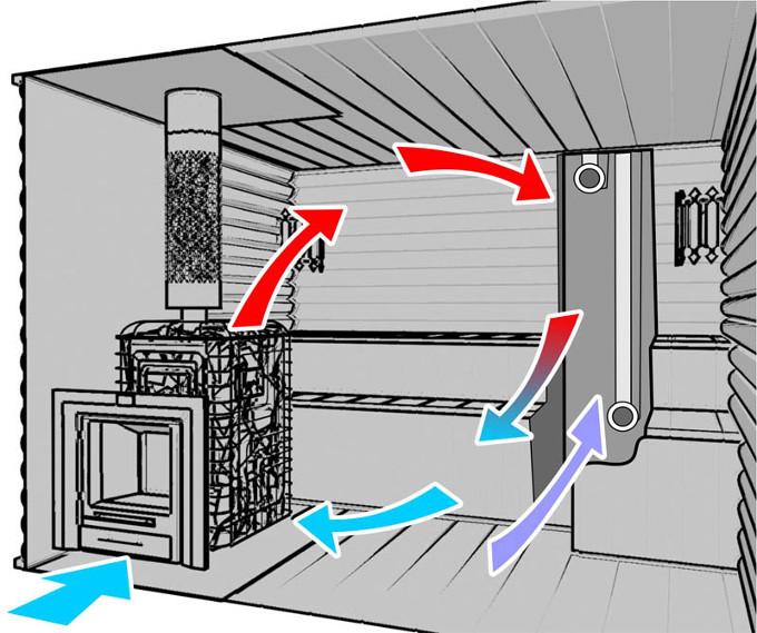 вентиляция в парилке бани схема